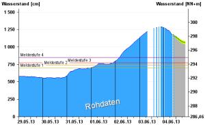 Entwicklung des Wasserstands der Donau bei Passau. Quelle: Wasser- und Schifffahrtsamt Regensburg